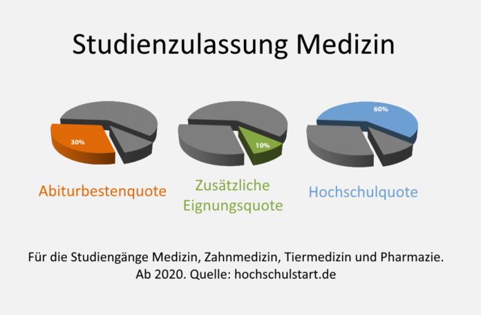 Studienzulassung Medizin